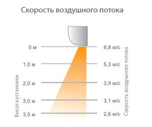 Скорость воздушного потока